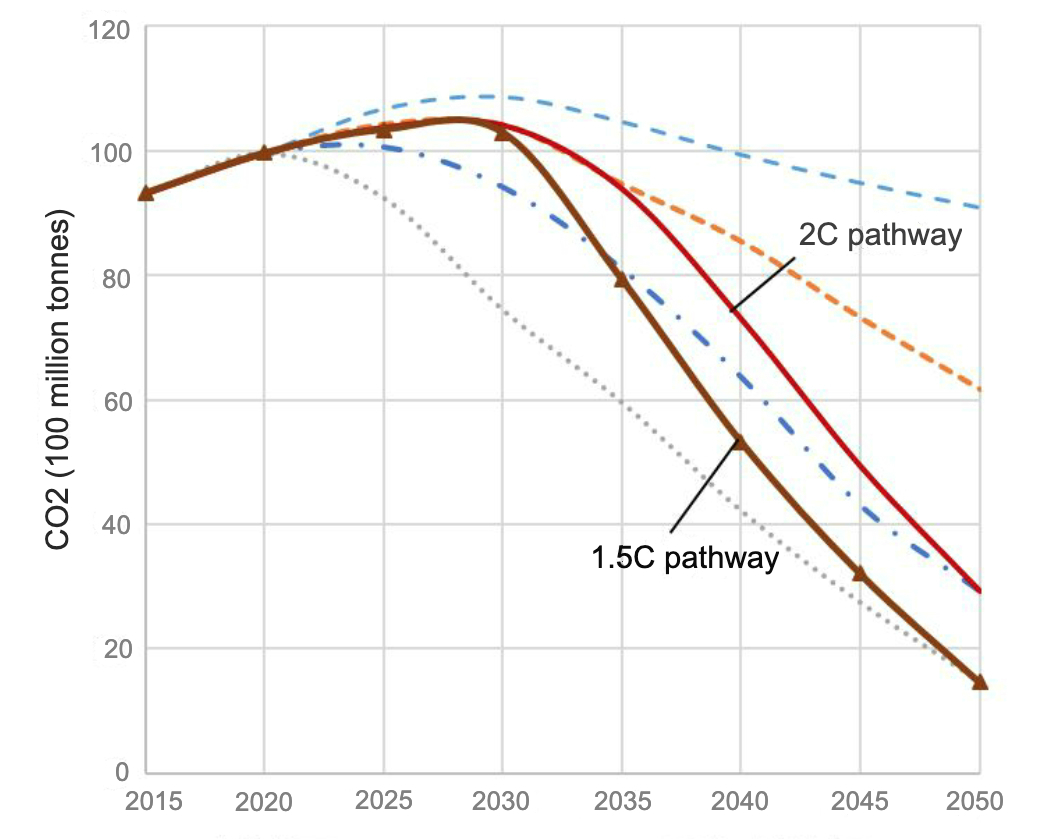 Different pathways for China's decarbonisation