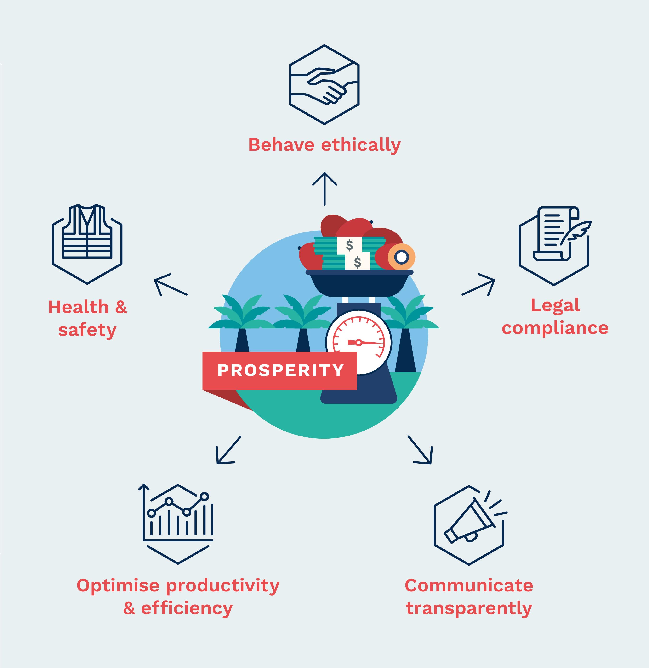 RSPO standards_Prosperity