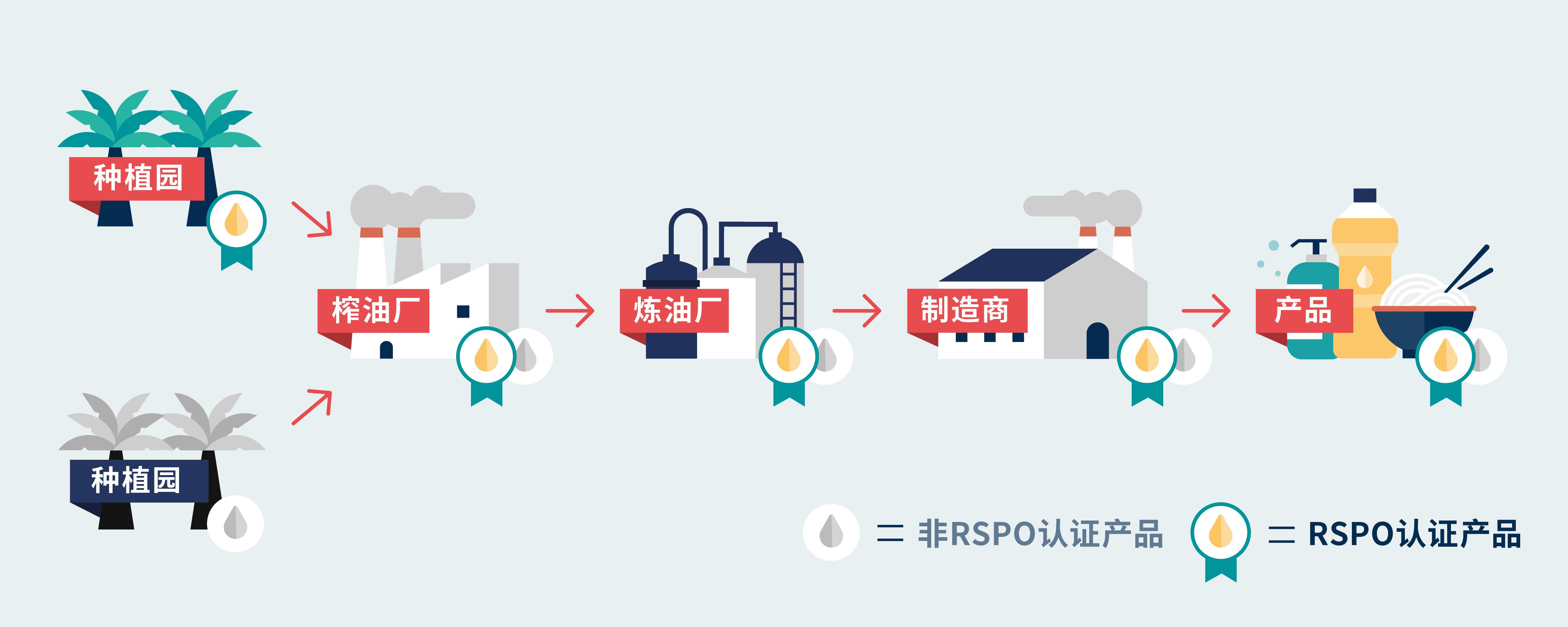 非RSPO认证棕榈油-认证与非认证混合体系